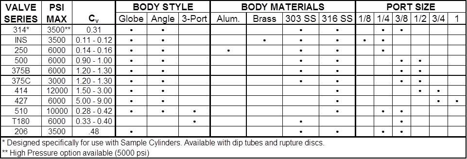 Alta Robbins | Pneumatic, gaseous, hydraulic valves | Air